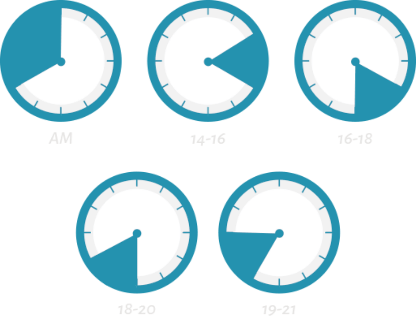 午前中,14時から16時,16時から18時,18時から20時,19時から21時